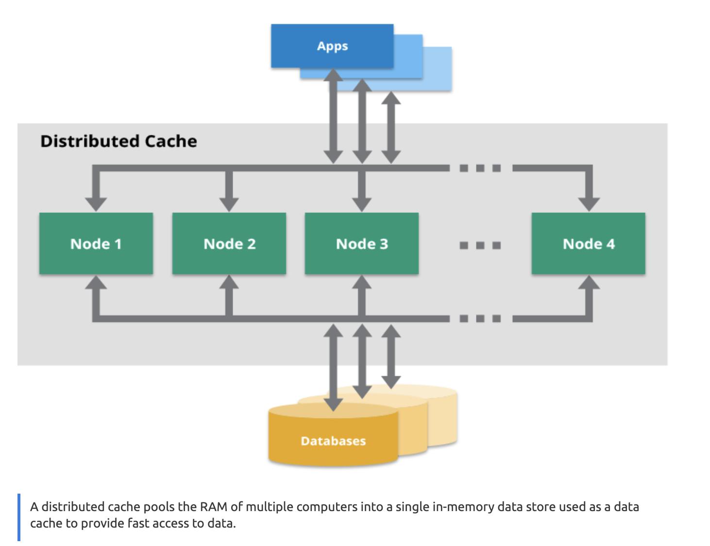 L2 = Hazelcast distributed Cache