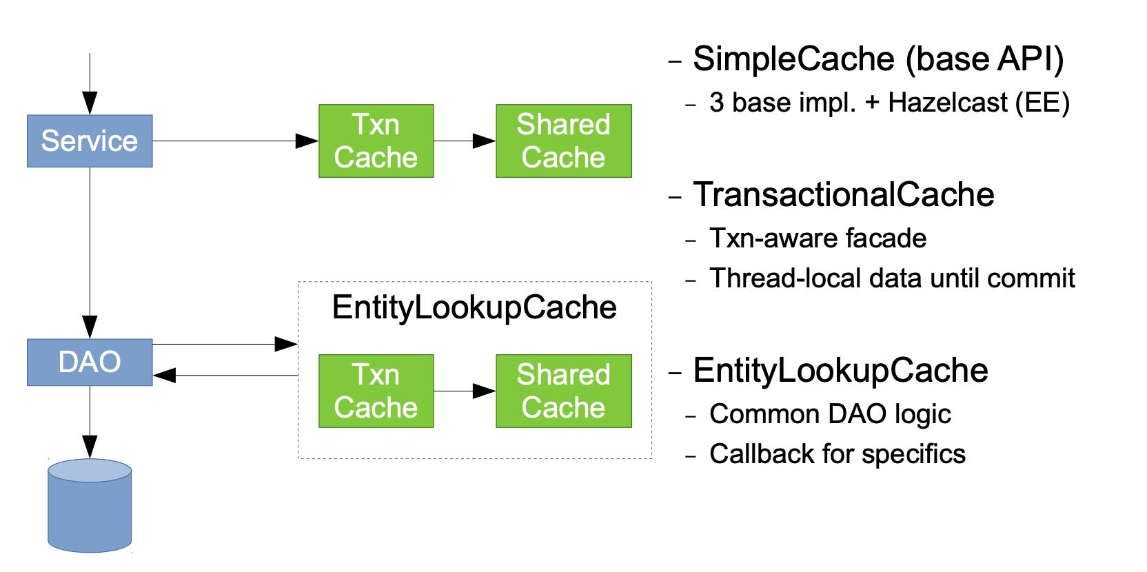 L1 = The transactional cache